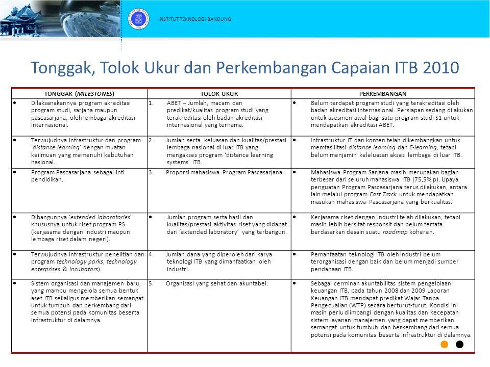 Tonggak, Tolok Ukur dan Perkembangan Capaian ITB 2010 TONGGAK (MILESTONES)TOLOK UKURPERKEMBANGAN  Dilaksanakannya program akreditasi program studi, s