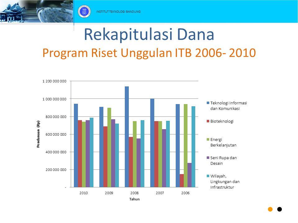 Rekapitulasi Dana Program Riset Unggulan ITB 2006- 2010 INSTITUT TEKNOLOGI BANDUNG