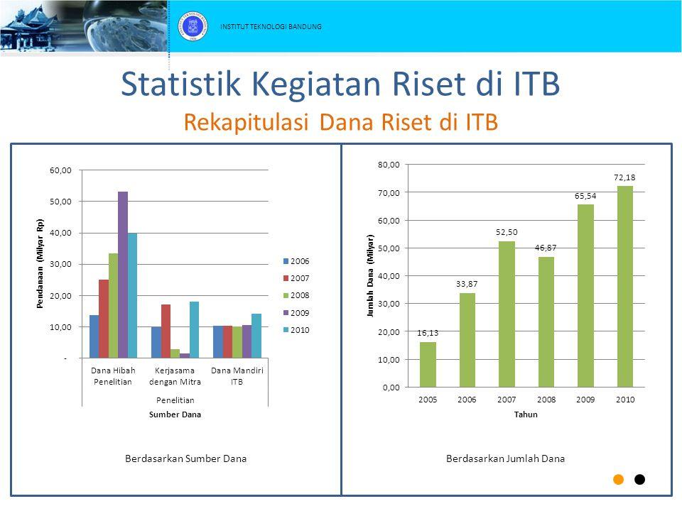 Statistik Kegiatan Riset di ITB Rekapitulasi Dana Riset di ITB Berdasarkan Sumber DanaBerdasarkan Jumlah Dana INSTITUT TEKNOLOGI BANDUNG