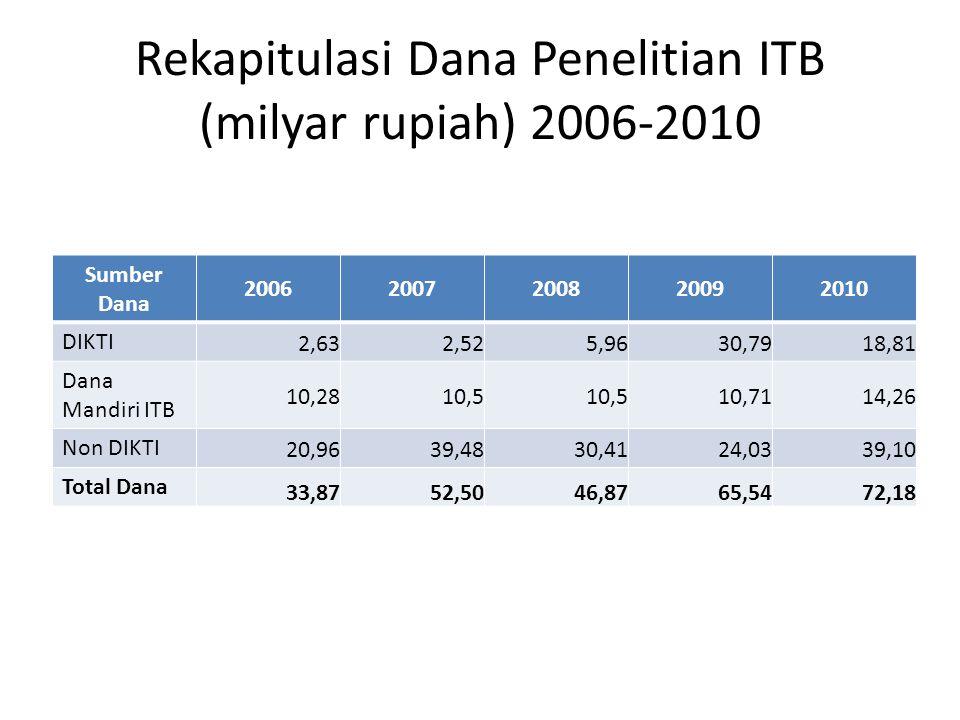Rekapitulasi Dana Penelitian ITB (milyar rupiah) 2006-2010 Sumber Dana 20062007200820092010 DIKTI 2,632,525,9630,7918,81 Dana Mandiri ITB 10,2810,5 10