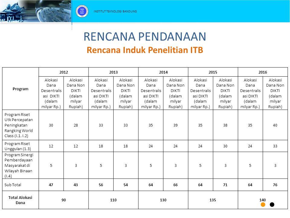 RENCANA PENDANAAN Rencana Induk Penelitian ITB Program 20122013201420152016 Alokasi Dana Desentralis asi DIKTI (dalam milyar Rp.) Alokasi Dana Non DIK