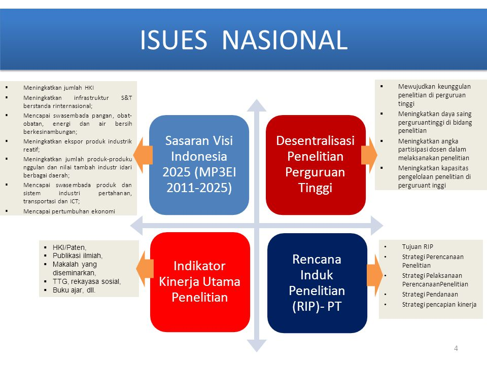 4 Sasaran Visi Indonesia 2025 (MP3EI 2011-2025) Desentralisasi Penelitian Perguruan Tinggi Rencana Induk Penelitian (RIP)- PT Indikator Kinerja Utama