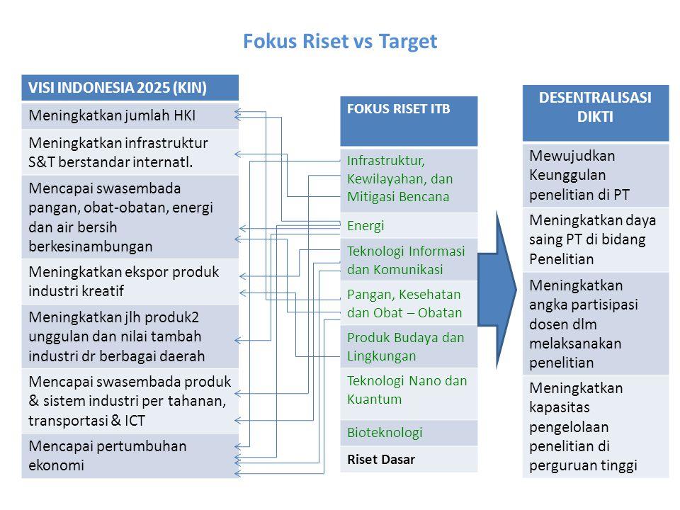 VISI INDONESIA 2025 (KIN) Meningkatkan jumlah HKI Meningkatkan infrastruktur S&T berstandar internatl. Mencapai swasembada pangan, obat-obatan, energi