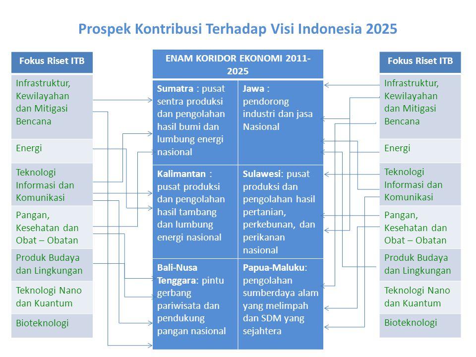 ENAM KORIDOR EKONOMI 2011- 2025 Sumatra : pusat sentra produksi dan pengolahan hasil bumi dan lumbung energi nasional Jawa : pendorong industri dan ja