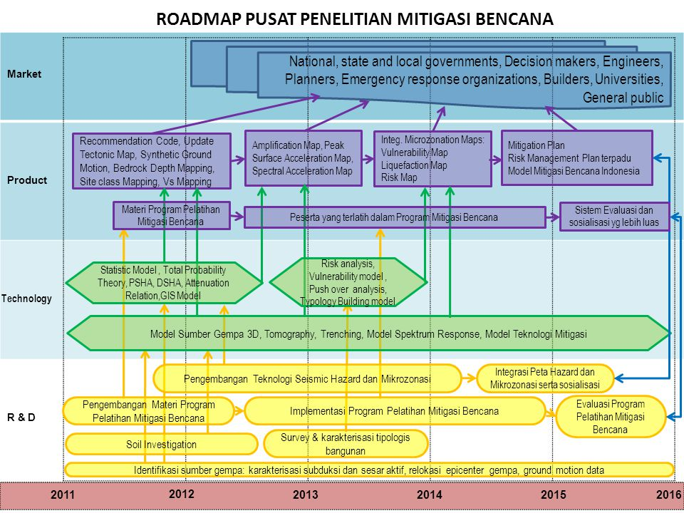 Market Product Technology R & D 20112013 2012 201420152016 ROADMAP PUSAT PENELITIAN MITIGASI BENCANA Identifikasi sumber gempa: karakterisasi subduksi