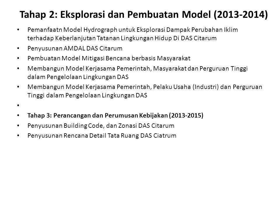 Tahap 2: Eksplorasi dan Pembuatan Model (2013-2014) Pemanfaatn Model Hydrograph untuk Eksplorasi Dampak Perubahan Iklim terhadap Keberlanjutan Tatanan