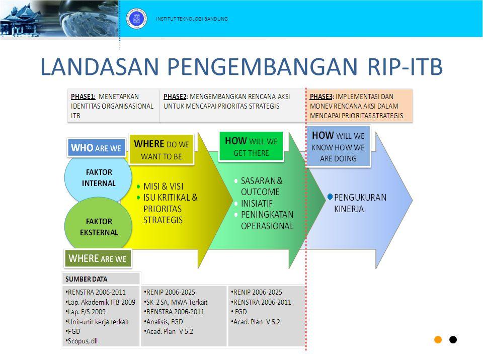 LANDASAN PENGEMBANGAN RIP-ITB INSTITUT TEKNOLOGI BANDUNG