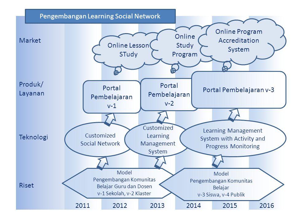 Market Produk/ Layanan Teknologi Riset 201120122013201420152016 Portal Pembelajaran v-1 Portal Pembelajaran v-2 Portal Pembelajaran v-3 Online Lesson