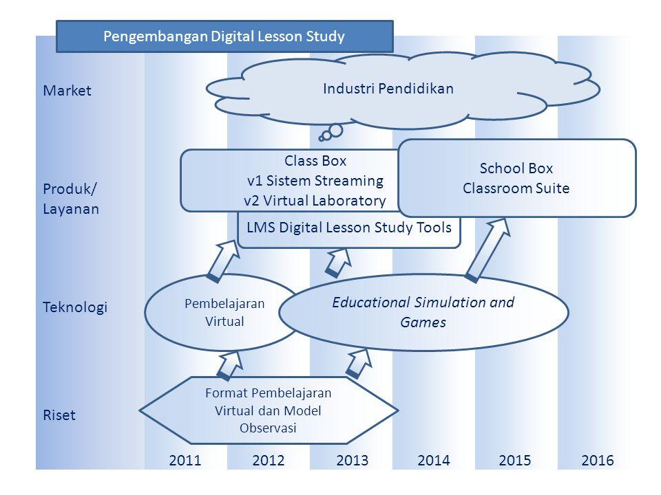 Market Produk/ Layanan Teknologi Riset 201120122013201420152016 Industri Pendidikan Pembelajaran Virtual Educational Simulation and Games Format Pembe