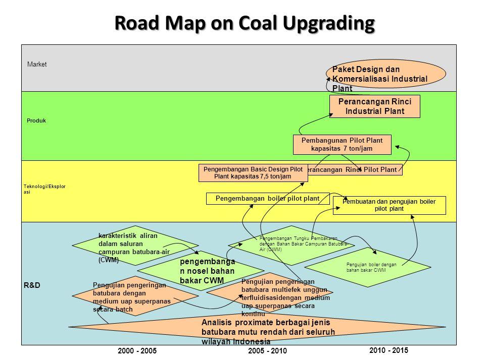 Analisis proximate berbagai jenis batubara mutu rendah dari seluruh wilayah Indonesia Pengembangan boiler pilot plant Perancangan Rinci Pilot Plant Pe