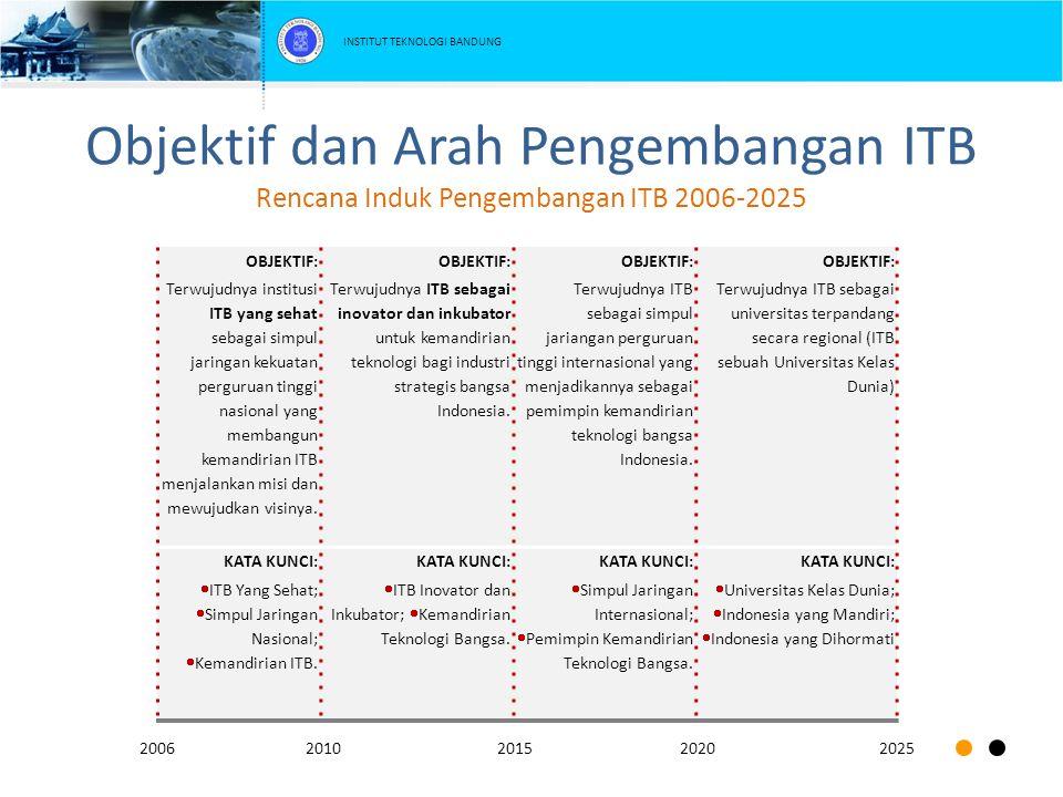 Garis Besar Rencana Induk Penelitian 2011-2016 Strategi Perubahan dan Peningkatan Efisiensi Program riset dan pengembangan unggulan dengan kandungan lokal/ nasional yang tinggi.