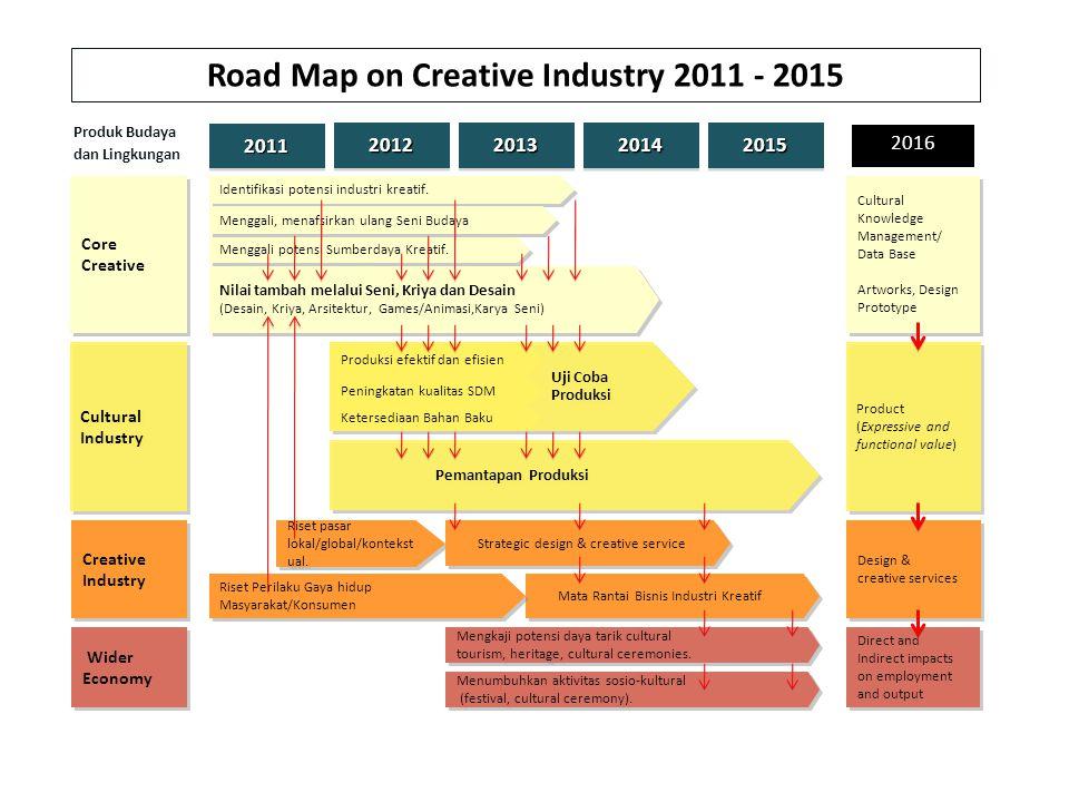 Uji Coba Produksi 2011201120122012201320132014201420152015 Core Creative Cultural Industry Identifikasi potensi industri kreatif. Menggali, menafsirka
