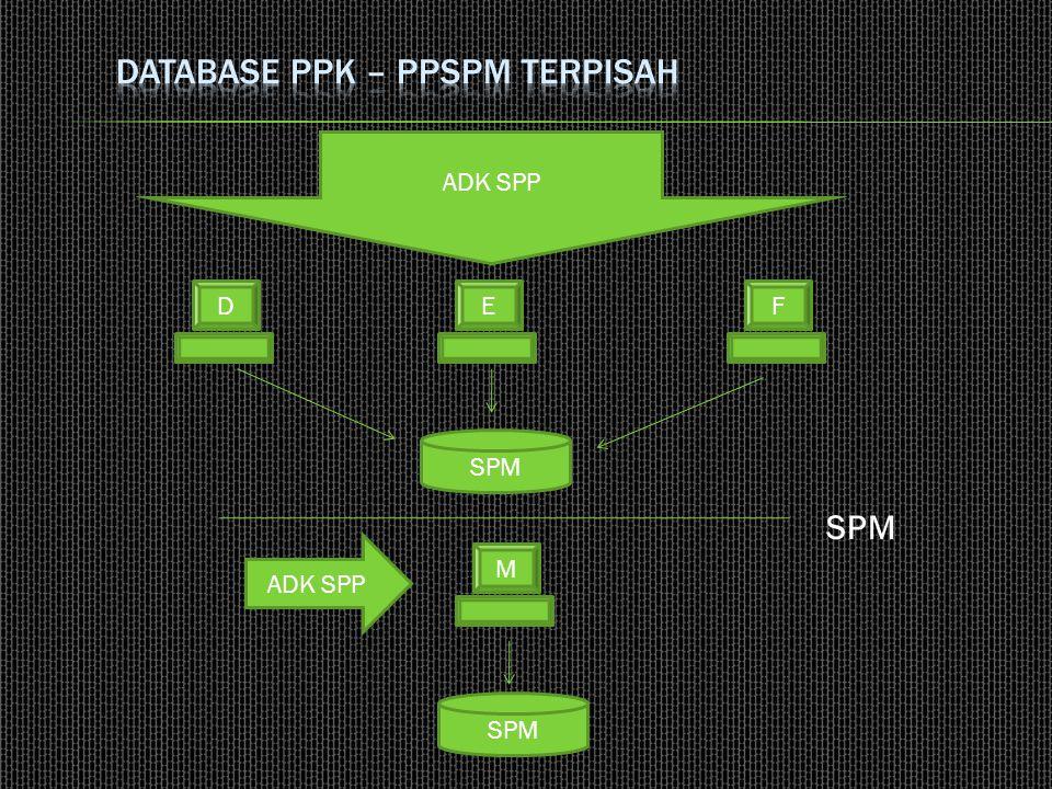  Database PPK dan PPSPM > GABUNG SPP+SPM K1 K2K3 M1M2 M3
