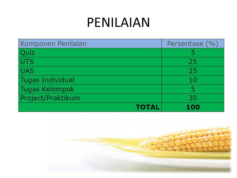 PENILAIAN Komponen PenilaianPersentase (%) Quiz5 UTS25 UAS25 Tugas Individual10 Tugas Kelompok5 Project/Praktikum30 TOTAL100