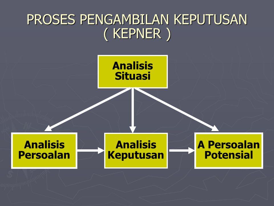 PROSES PENGAMBILAN KEPUTUSAN ( KEPNER ) Analisis Situasi Analisis Keputusan A Persoalan Potensial Analisis Persoalan