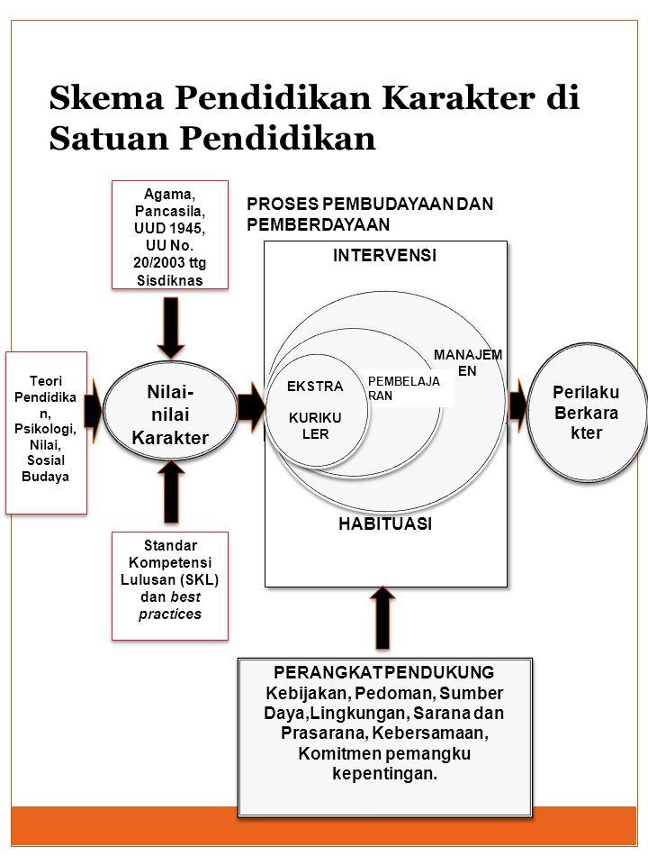Teori Pendidika n, Psikologi, Nilai, Sosial Budaya Agama, Pancasila, UUD 1945, UU No. 20/2003 ttg Sisdiknas Agama, Pancasila, UUD 1945, UU No. 20/2003