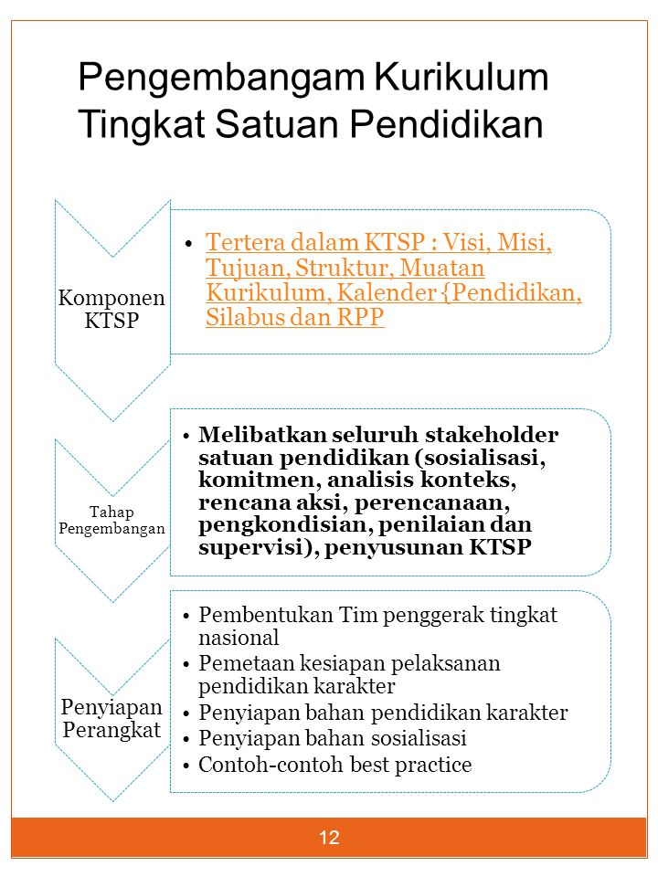 12 Komponen KTSP Tertera dalam KTSP : Visi, Misi, Tujuan, Struktur, Muatan Kurikulum, Kalender {Pendidikan, Silabus dan RPPTertera dalam KTSP : Visi,