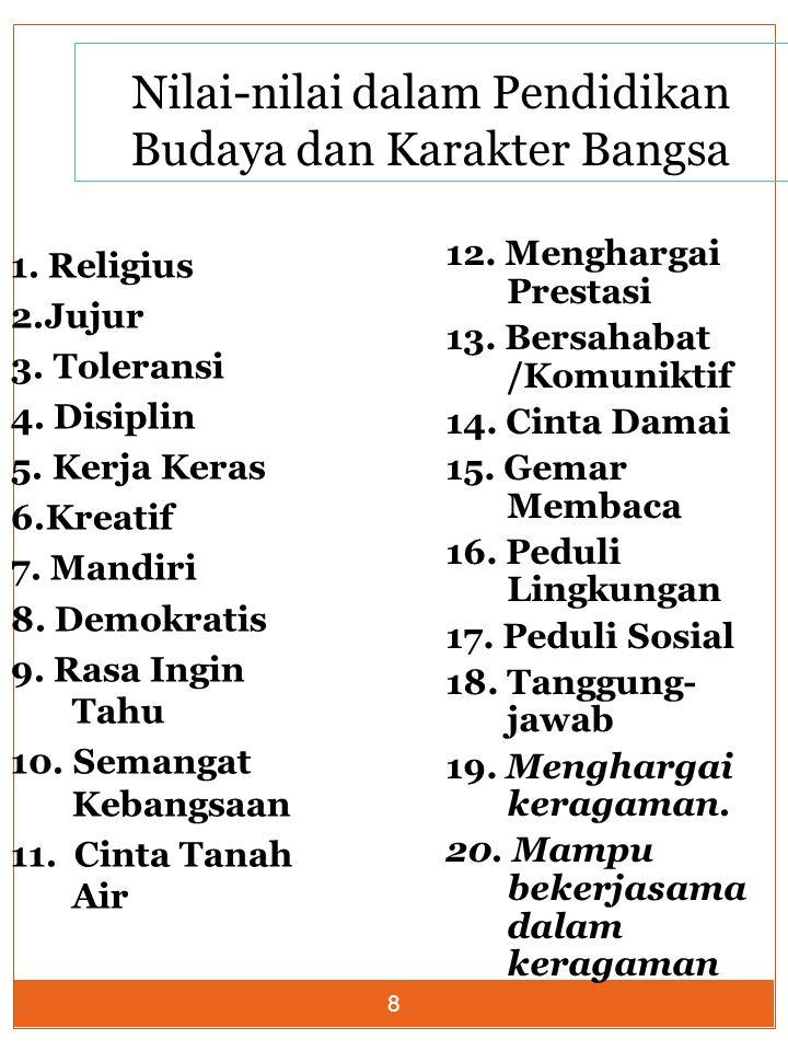 8 Nilai-nilai dalam Pendidikan Budaya dan Karakter Bangsa 1. Religius 2.Jujur 3. Toleransi 4. Disiplin 5. Kerja Keras 6.Kreatif 7. Mandiri 8. Demokrat