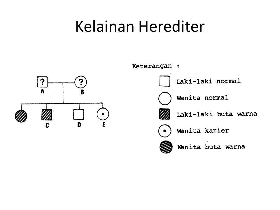 Kelainan Herediter