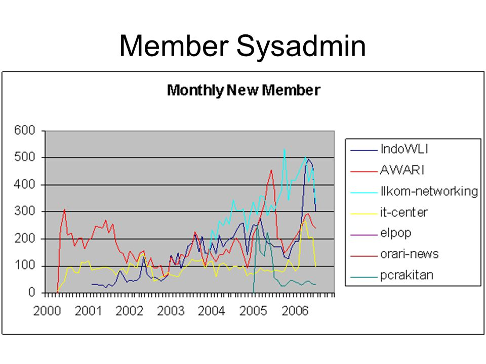 Member Sysadmin
