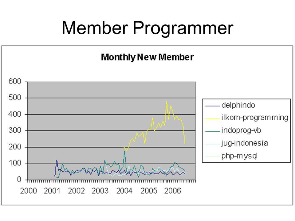 Member Programmer
