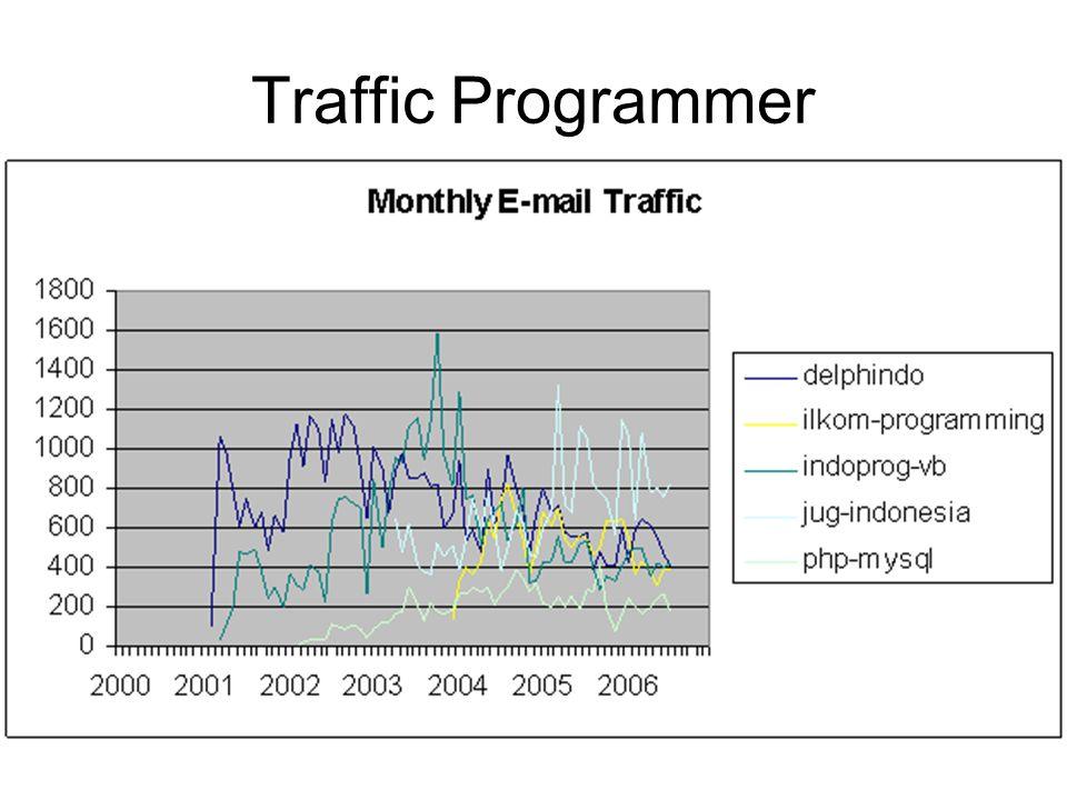 Traffic Programmer