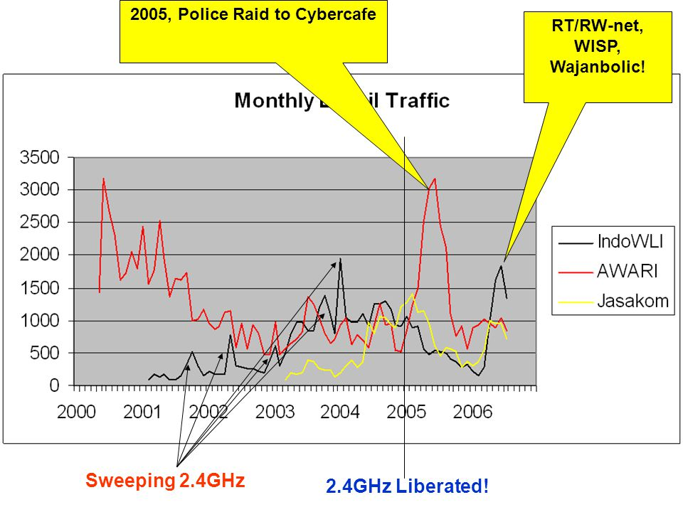 2005, Police Raid to Cybercafe 2.4GHz Liberated! Sweeping 2.4GHz RT/RW-net, WISP, Wajanbolic!