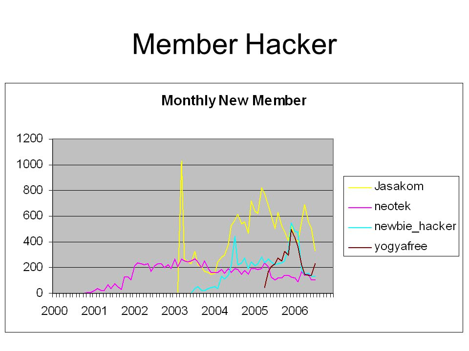 Member Hacker