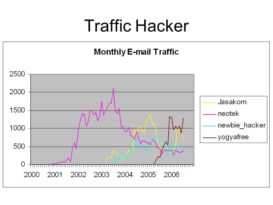 Traffic Hacker
