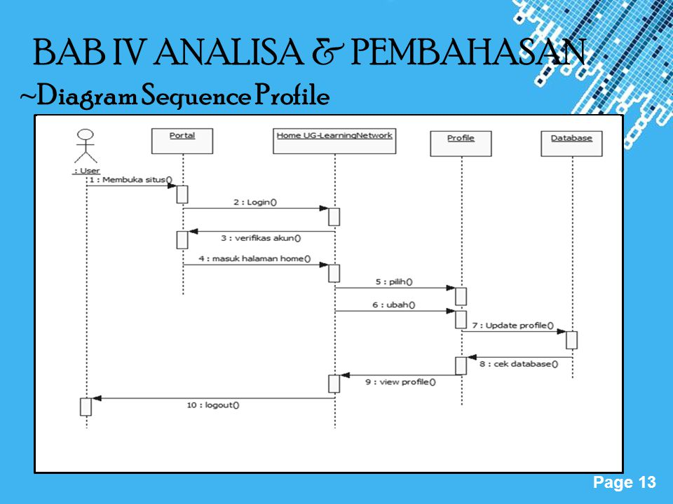 Powerpoint Templates Page 13 BAB IV ANALISA & PEMBAHASAN ~Diagram Sequence Profile