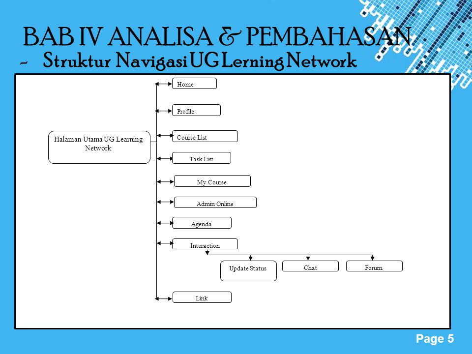 Powerpoint Templates Page 5 BAB IV ANALISA & PEMBAHASAN -Struktur Navigasi UG Lerning Network Halaman Utama UG Learning Network Home Profile Link Course List Task List Interaction Update Status ChatForum Agenda Admin Online My Course