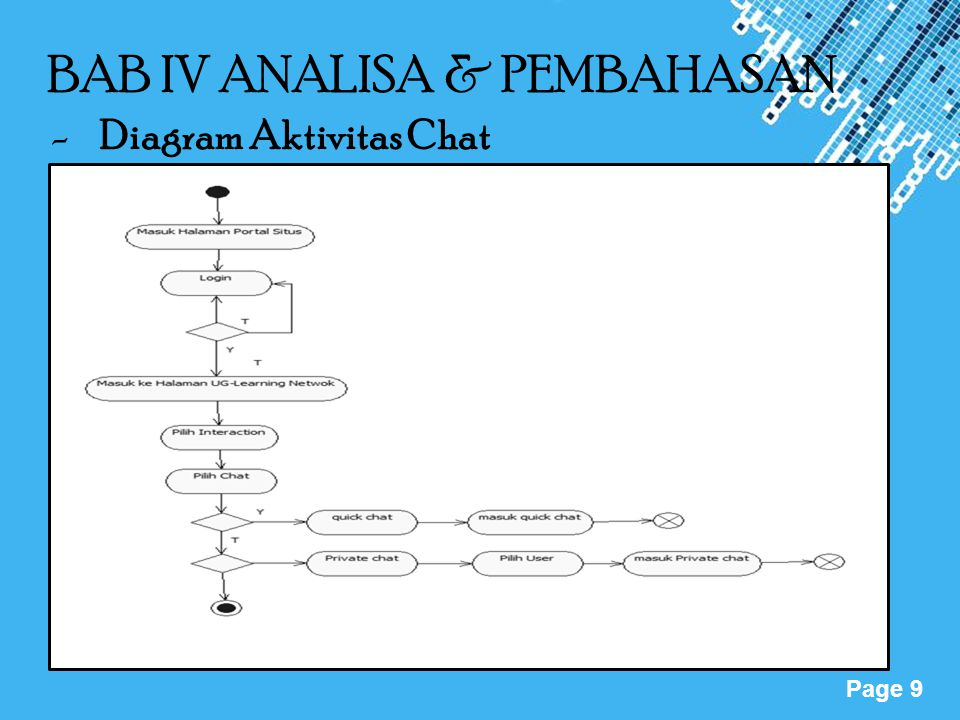 Powerpoint Templates Page 9 BAB IV ANALISA & PEMBAHASAN -Diagram Aktivitas Chat