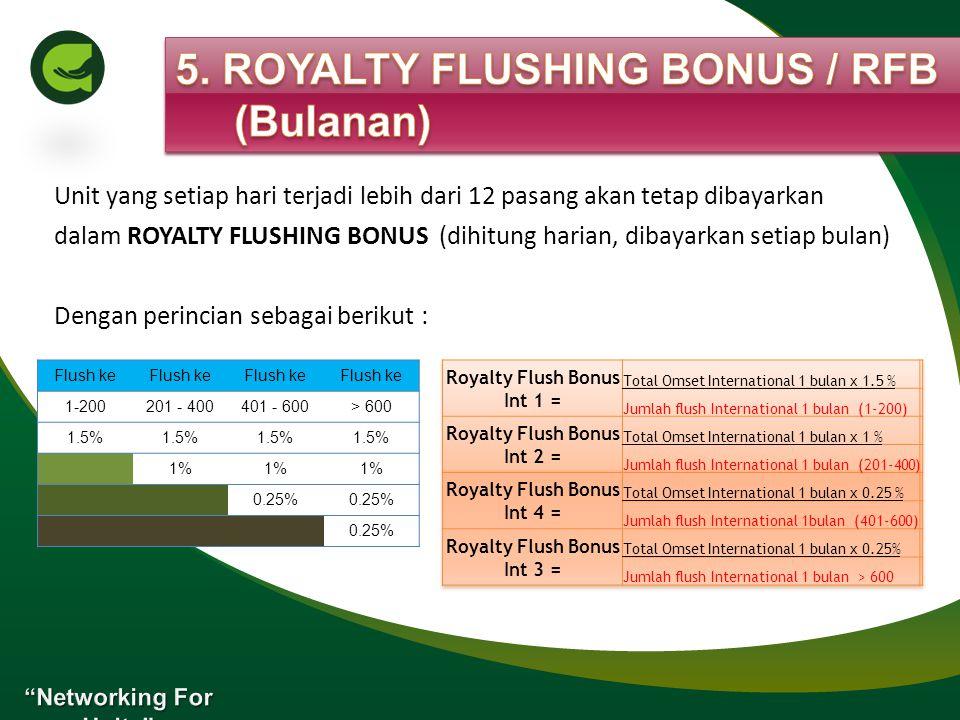 Dari setiap total bonus harian member (Personal Franchise Bonus, Couple Bonus dan Generation Bonus) dialokasikan 10% sebagai Auto Maintenance (max Rp.