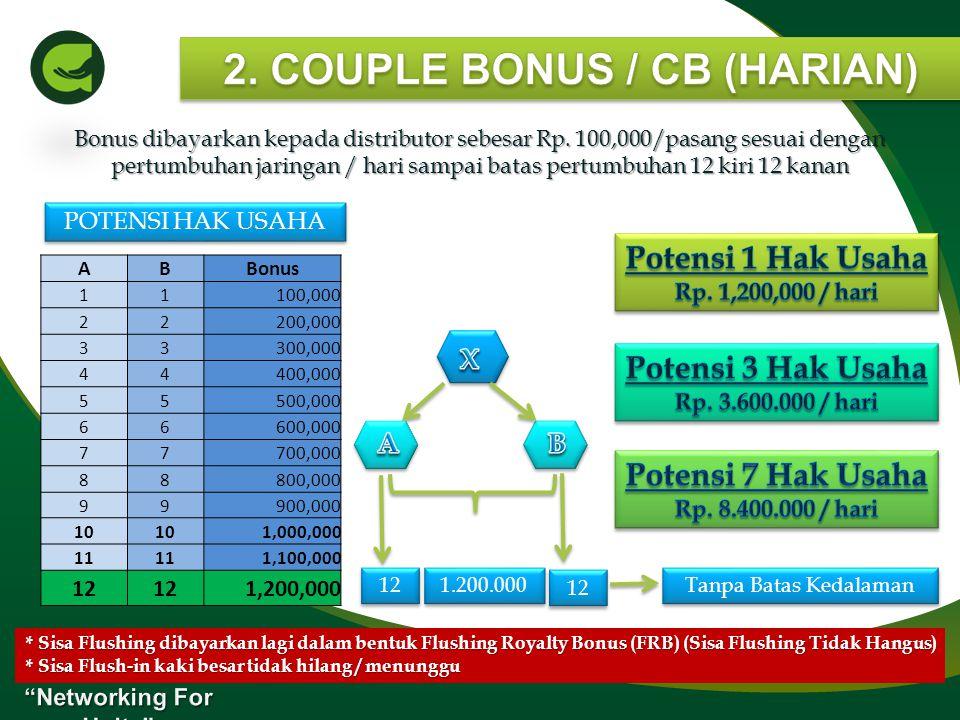 Bonus dibayarkan sebesar Rp. 100,000/orang kepada anda yang berhasil mensponsori langsung member baru dibawah jaringan anda. 100.000 Saat gabung 1 Hak