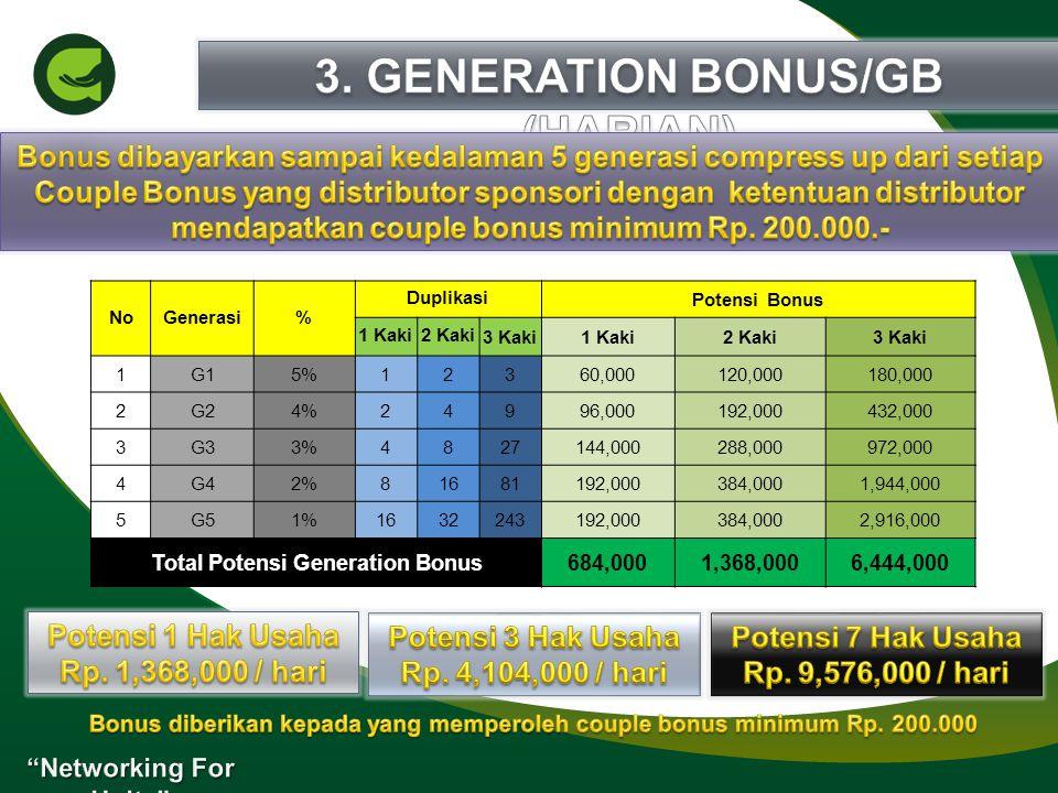 NoGenerasi% DuplikasiPotensi Bonus 1 Kaki2 Kaki3 Kaki1 Kaki2 Kaki3 Kaki 1G15%12360,000120,000180,000 2G24%24996,000192,000432,000 3G33%4827144,000288,000972,000 4G42%81681192,000384,0001,944,000 5G51%1632243192,000384,0002,916,000 Total Potensi Generation Bonus684,0001,368,0006,444,000