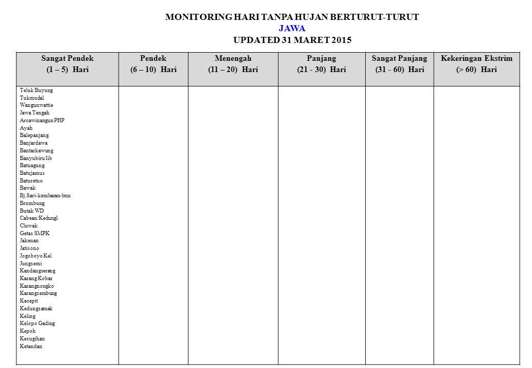 MONITORING HARI TANPA HUJAN BERTURUT-TURUT JAWA UPDATED 31 MARET 2015 Sangat Pendek (1 – 5) Hari Pendek (6 – 10) Hari Menengah (11 – 20) Hari Panjang