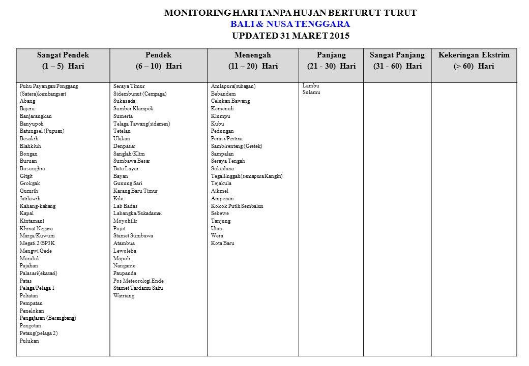 MONITORING HARI TANPA HUJAN BERTURUT-TURUT BALI & NUSA TENGGARA UPDATED 31 MARET 2015 Sangat Pendek (1 – 5) Hari Pendek (6 – 10) Hari Menengah (11 – 2