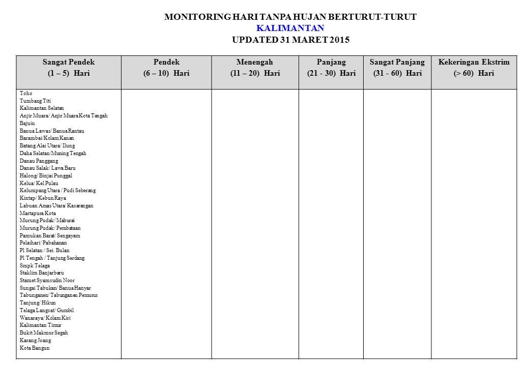 MONITORING HARI TANPA HUJAN BERTURUT-TURUT KALIMANTAN UPDATED 31 MARET 2015 Sangat Pendek (1 – 5) Hari Pendek (6 – 10) Hari Menengah (11 – 20) Hari Pa