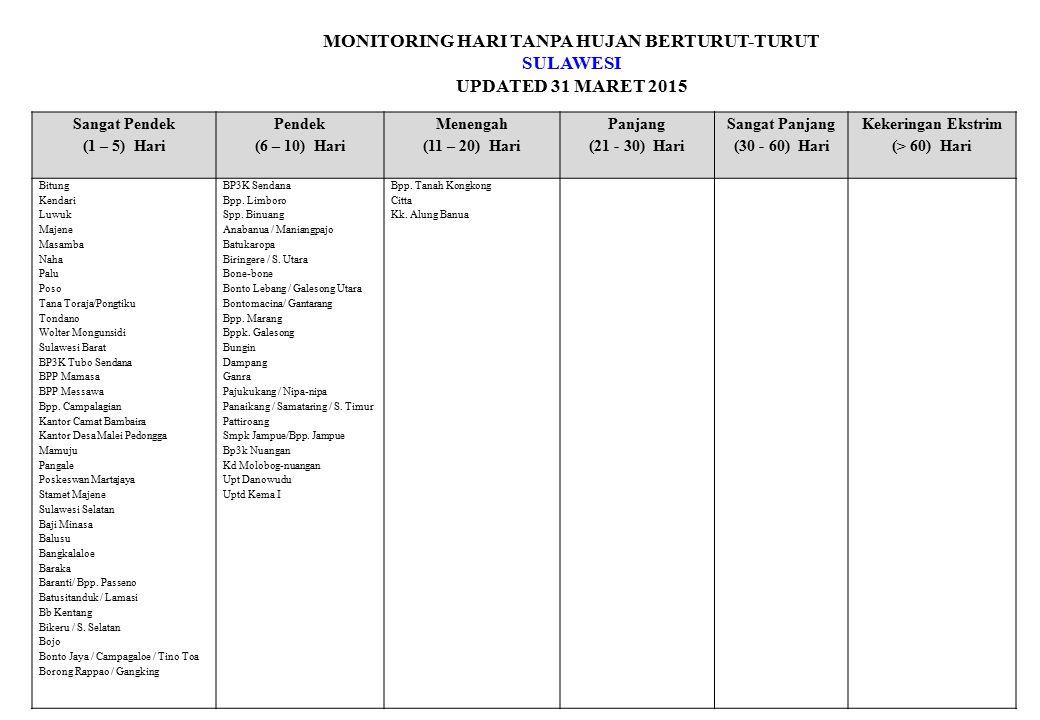 MONITORING HARI TANPA HUJAN BERTURUT-TURUT SULAWESI UPDATED 31 MARET 2015 Sangat Pendek (1 – 5) Hari Pendek (6 – 10) Hari Menengah (11 – 20) Hari Panj