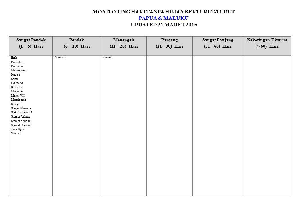 MONITORING HARI TANPA HUJAN BERTURUT-TURUT PAPUA & MALUKU UPDATED 31 MARET 2015 Sangat Pendek (1 – 5) Hari Pendek (6 – 10) Hari Menengah (11 – 20) Har