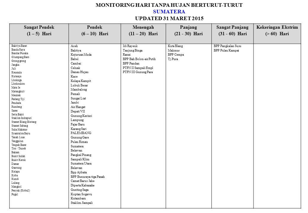 MONITORING HARI TANPA HUJAN BERTURUT-TURUT SUMATERA UPDATED 31 MARET 2015 Sangat Pendek (1 – 5) Hari Pendek (6 – 10) Hari Menengah (11 – 20) Hari Panj