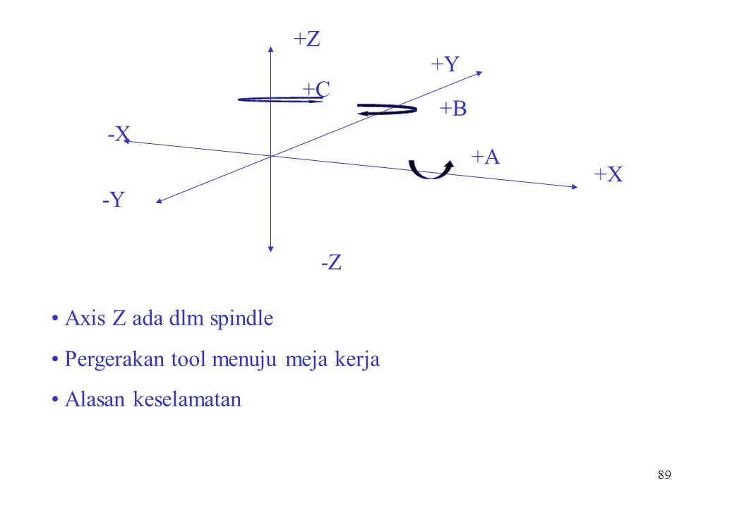 89 +Y +X +Z +A +B +C -X -Y -Z Axis Z ada dlm spindle Pergerakan tool menuju meja kerja Alasan keselamatan