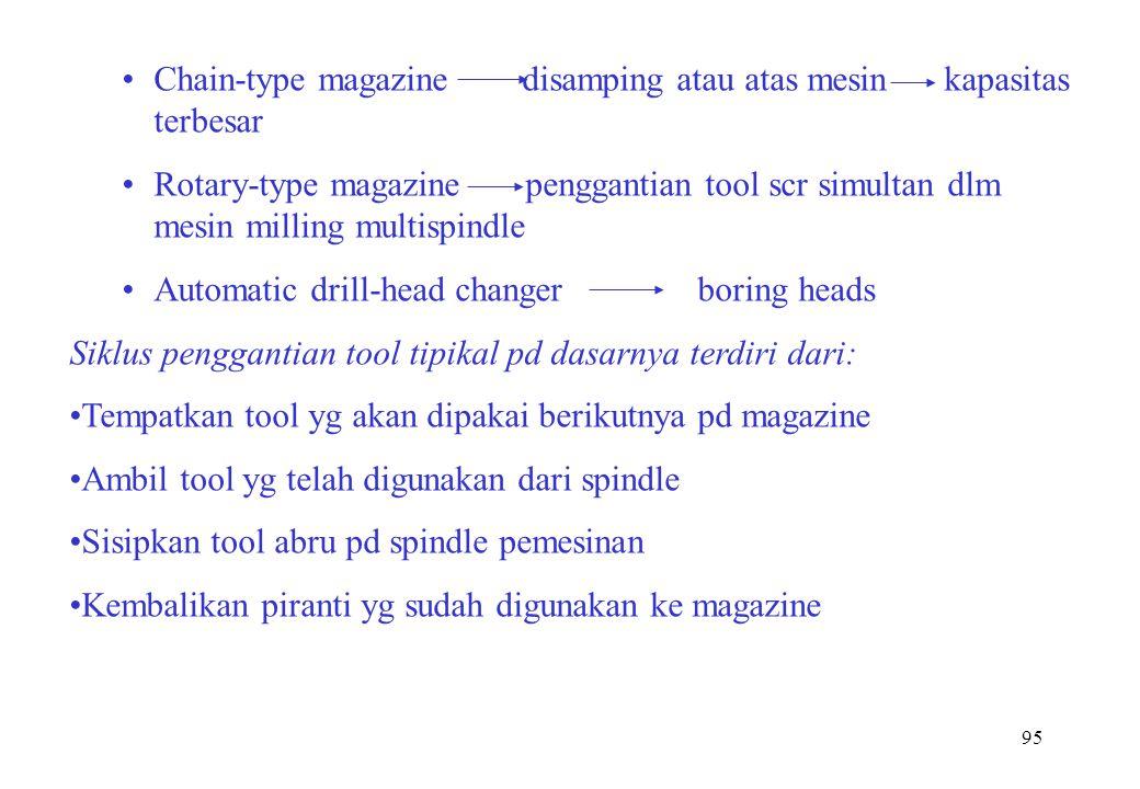 95 Chain-type magazine disamping atau atas mesin kapasitas terbesar Rotary-type magazine penggantian tool scr simultan dlm mesin milling multispindle