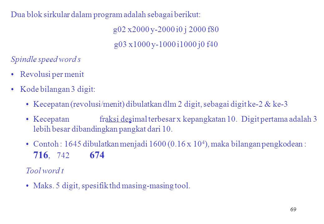 69 Dua blok sirkular dalam program adalah sebagai berikut: g02 x2000 y-2000 i0 j 2000 f80 g03 x1000 y-1000 i1000 j0 f40 Spindle speed word s Revolusi