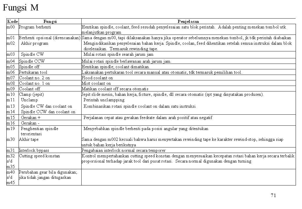 82  ada 6 kata gerakan berbeda : GOLFT, GORGT, GOFWD, GOBACK, GOUP, GODOWN  Pernyataan gerakan awal : hanya mucul sekali dan membawa cutter dari posisi awal ke bahan kerja  Pemotongan aktual dikontrol oleh intermediate motion statement  Format intermediate motion statement ada 4, salah satunya: Kata gerakan/drive surface, cutter specifier, check surface Contoh : GOLFT/DRS, TO, CKS  Dalam pernyataan gerakan intermediate, cutter specifier ada 4 tipe berbeda : TO, ON, PAST, TANTO