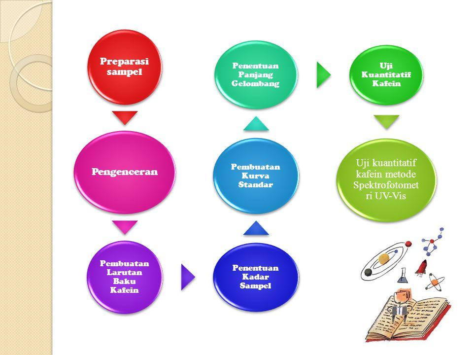 Preparasi sampel Preparasi yang dilakukan adalah proses ekstraksi dengan menggunakan pelarut organik.