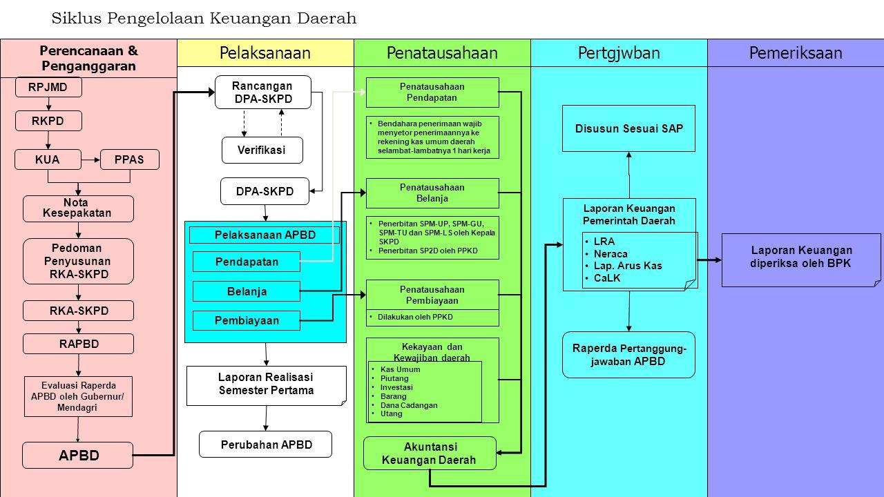 14 Siklus Pengelolaan Keuangan Daerah Perencanaan & Penganggaran PelaksanaanPenatausahaanPertgjwbanPemeriksaan RPJMD RKPD KUA PPAS Nota Kesepakatan Pe