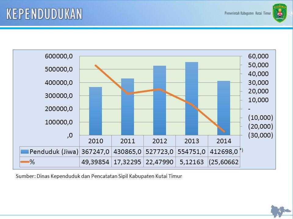 Pemerintah Kabupaten Kutai Timur 4 *) Sumber: Dinas Kependuduk dan Pencatatan Sipil Kabupaten Kutai Timur
