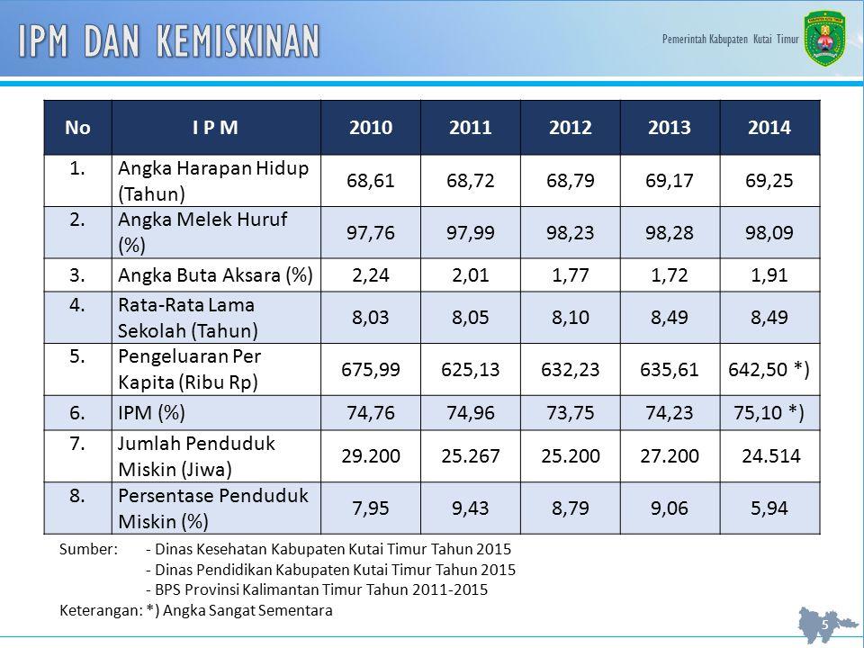 Pemerintah Kabupaten Kutai Timur 16 NoProgram / KegiatanUsulan Dana (Rp) 19.Pembangunan Kolam Renang dan Loncat Indah 10.000.000.000 20.Pengadaan jaringan pipa distribusi air bersih dan pembangunan booster IPA 21.000.000.000 21.Peningkatan drainase Dayung II8.000.000.000 T o t a l281.770.792.378 Sumber: SIPPD BAPPEDA Provinsi Kalimantan Timur Tahun 2015
