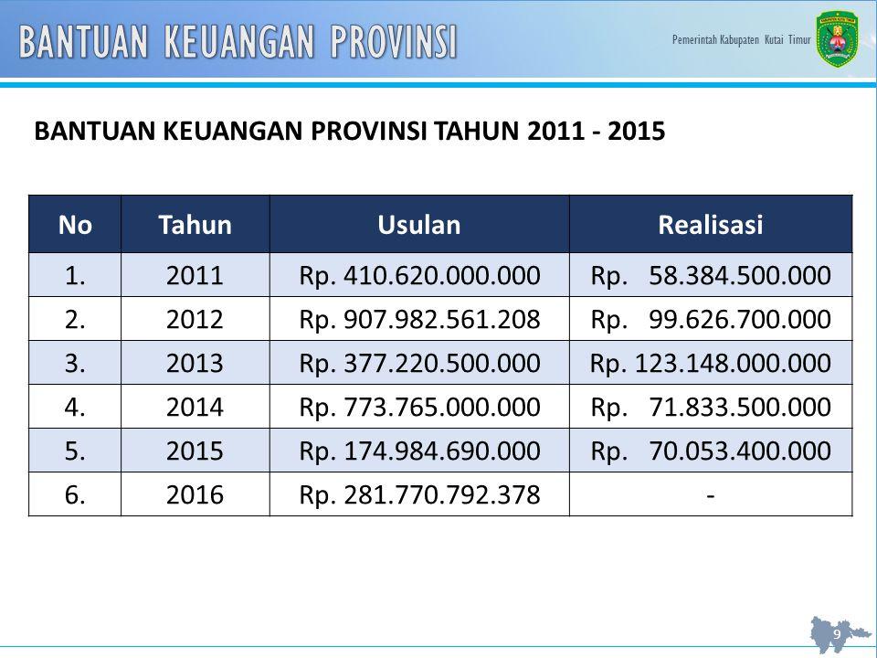 Pemerintah Kabupaten Kutai Timur 10 BANTUAN KEUANGAN PROVINSI TAHUN 2010 - 2015